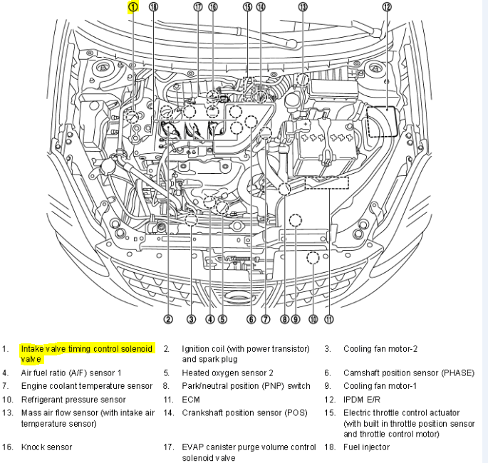 P0011 2013 NISSAN ROGUE: Code Meaning, Causes, Symptoms