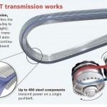 CVT (Continuously Variable Transmission) rising in future automobiles