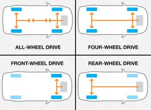 Drive chart for Cars.(SOURCE