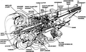 The Mechanism behind Automatic Transmission