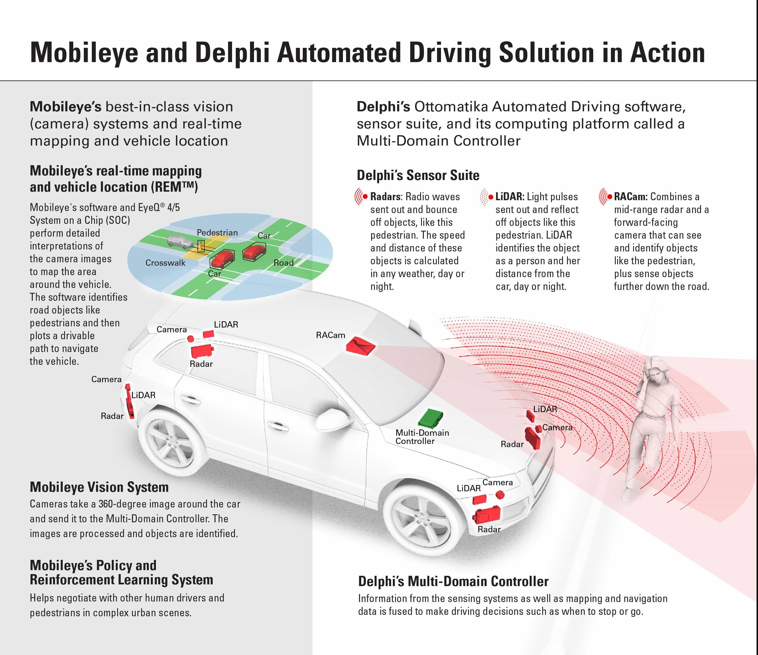 delphi mobileye infographic final e1474674632610?resize=350%2C200 iaa delphi connected cars audi, bmw, hyundai, jaguar, kia  at creativeand.co