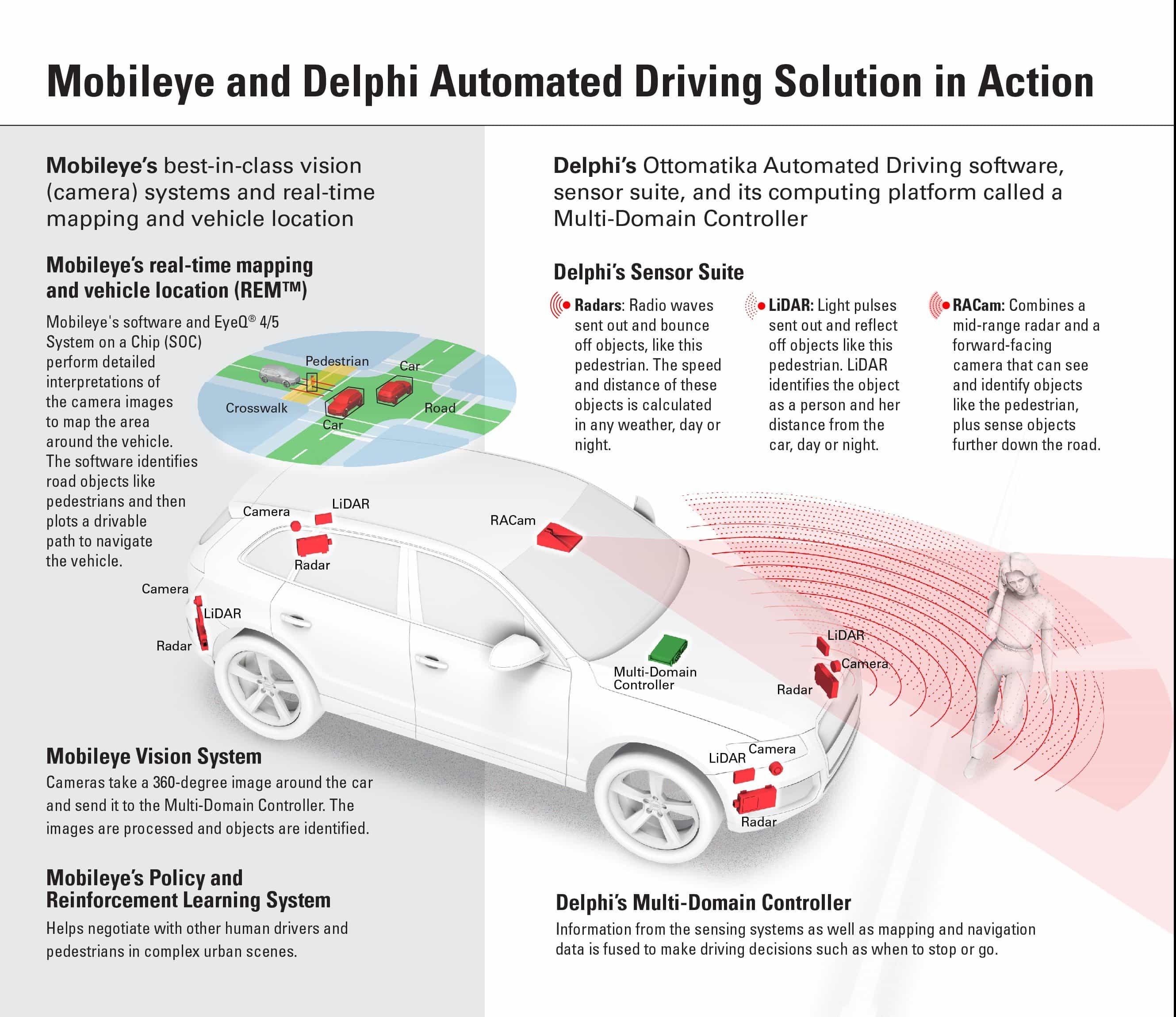 delphi mobileye infographic final e1474674632610?resize=350%2C200 iaa delphi connected cars audi, bmw, hyundai, jaguar, kia  at readyjetset.co