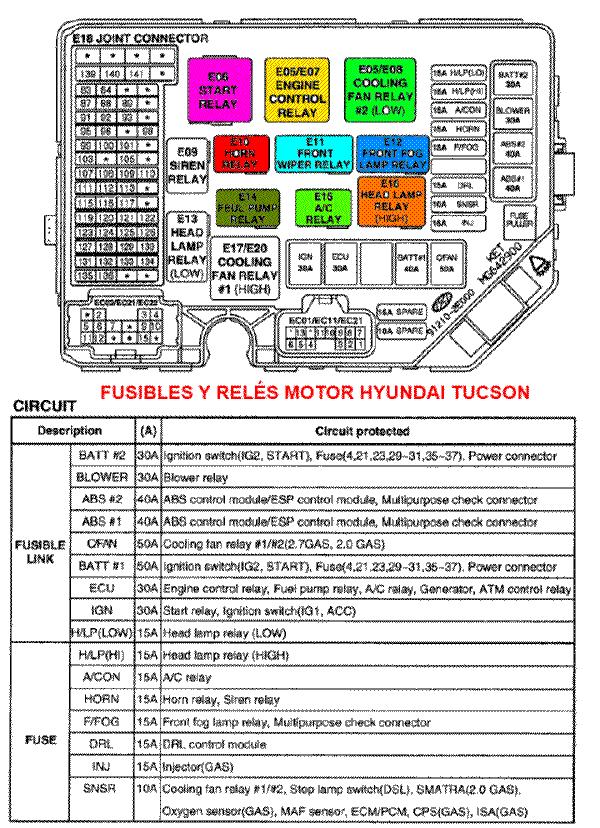 1996 Jeep Grand Cherokee Limited Fuse Box Fusibles Y Rel 233 S Hyundai Tucson Caja Del Motor Y Caja Interna