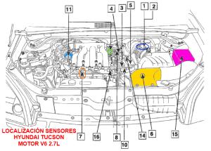 Localización de Sensores Motor Hyundai Tucson