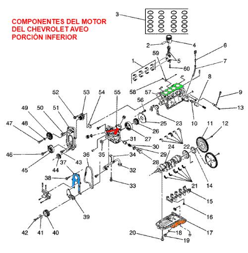 Ubicación de componentes del motor del Chevrolet Aveo