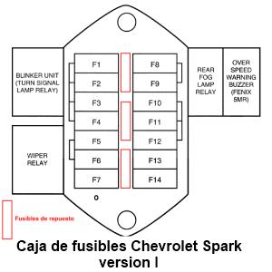 Diagrama eléctrico de la caja de fusibles del motor