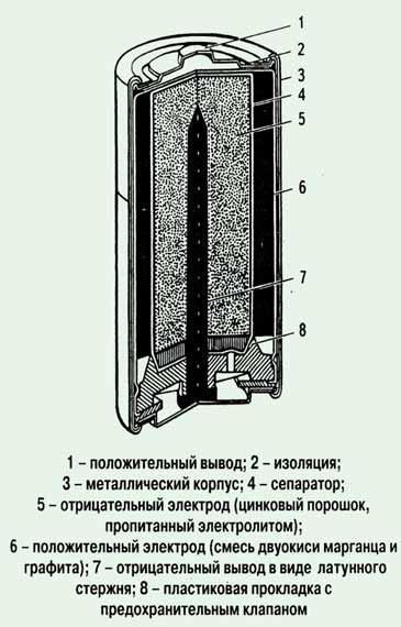 Тест щелочных батареек размера АА (LR6, пальчиковые)