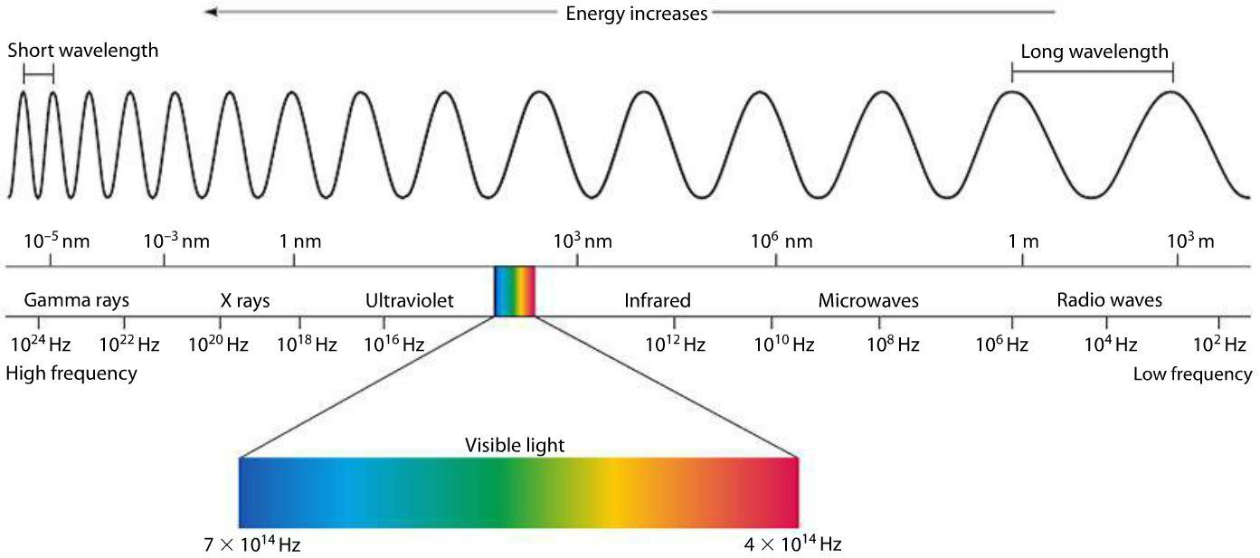 hight resolution of electromagnetic spectrum
