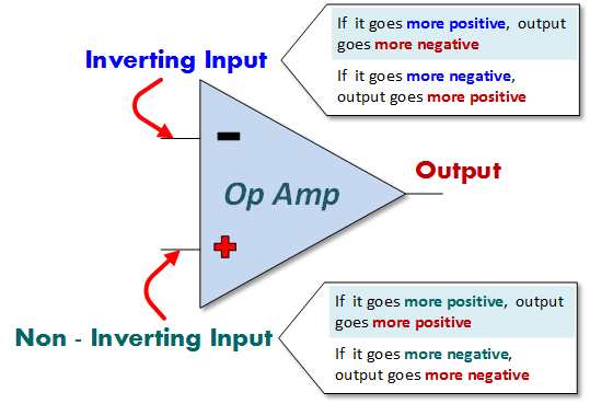 circuit diagram of non inverting amplifier o2 sensor wiring chevy op amps a beginners guide eagle blog amp and inputs