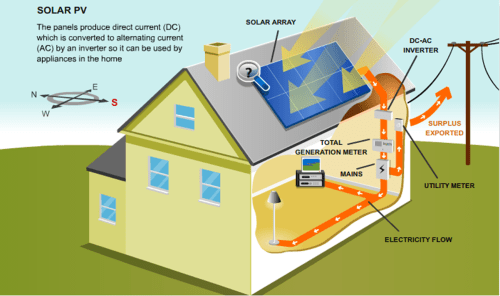 small resolution of solar panel diagram how it works on utility and solar panel diagrams how solar energy works