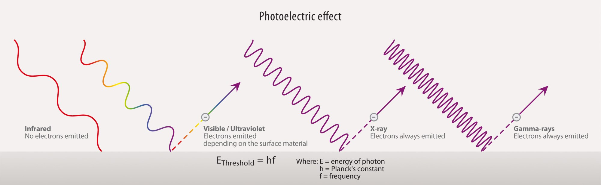 hight resolution of photoelectric effect