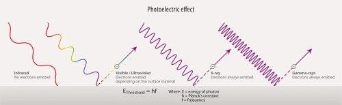 small resolution of photoelectric effect