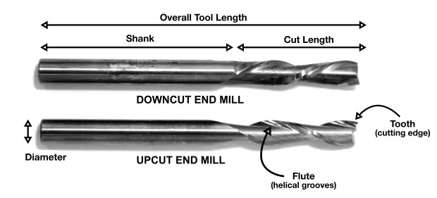 Flat end mill with sections labeled at shank and cutting length.