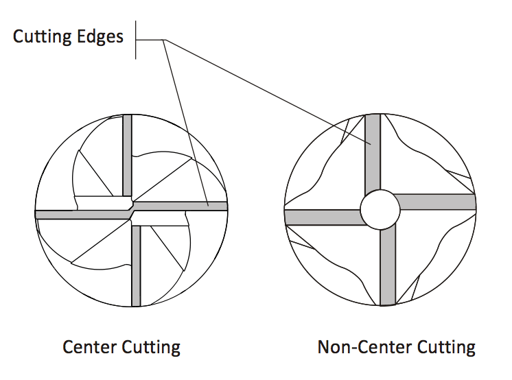 Bottom view of center cutting and non-center cutting end mills.
