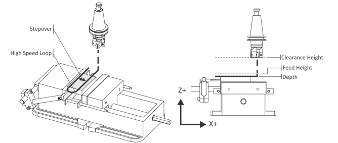 5 Milling Toolpaths for Your First 2D CNC Machining