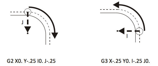 Diagram showing CW and CCW arc interpolation using G02 and G03