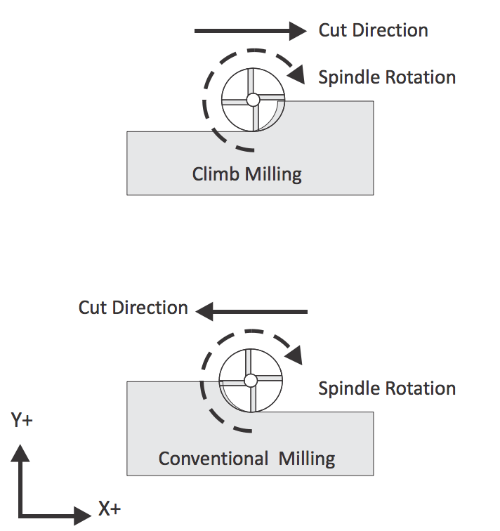 Two diagrams showing the difference in tool and material interaction between climb milling and conventional milling.