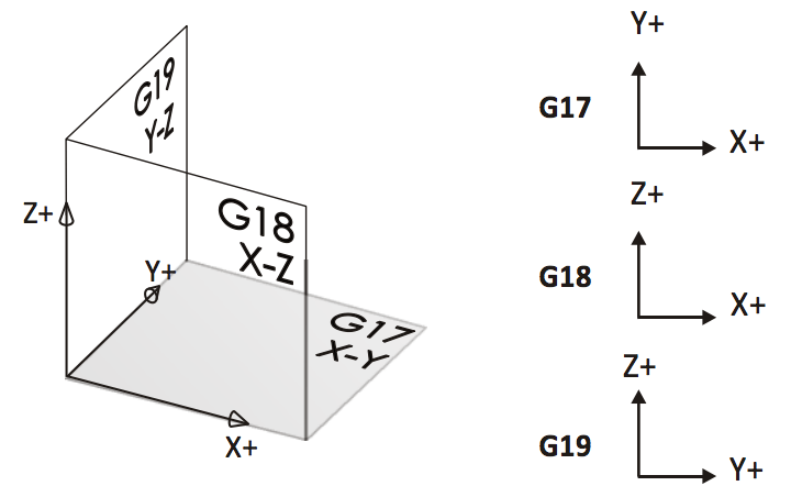 Plane selection diagram showing XY, YZ, and ZX planes