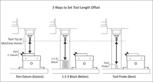 CNC mill tool length offsets