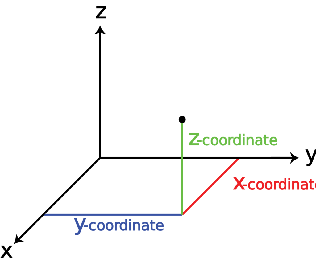 Cnc Coordinate System Made Easy