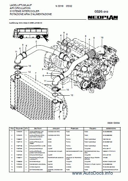 Neoplan Euro 3 parts catalog Order & Download