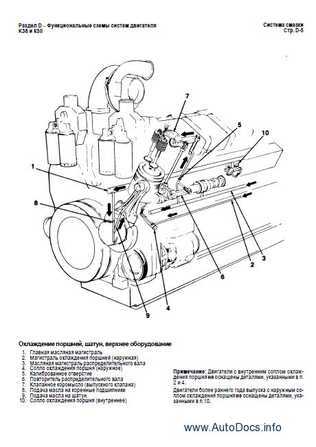 Cummins Engine K38 & K50 RUS repair manual Order & Download