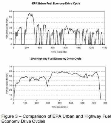 EPA Cycle