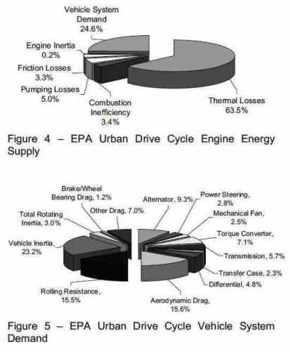 urban cycle energy balance