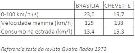brasilia versus chevette