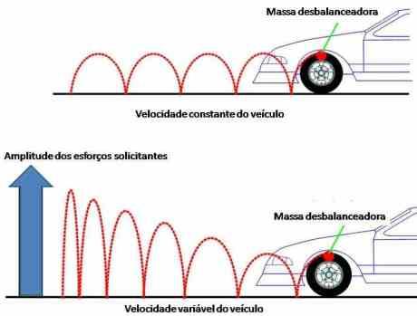 balanceamento rodas 2