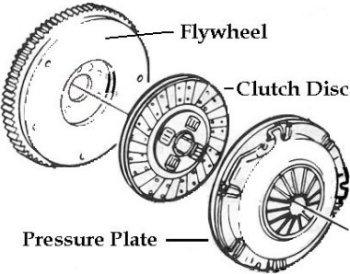 Volante (flywheel), disco de embragem (clutch disc) e platô (pressure plate)(esquema autorepair.about.com)