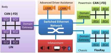 ... que podem ser conectadas à internet