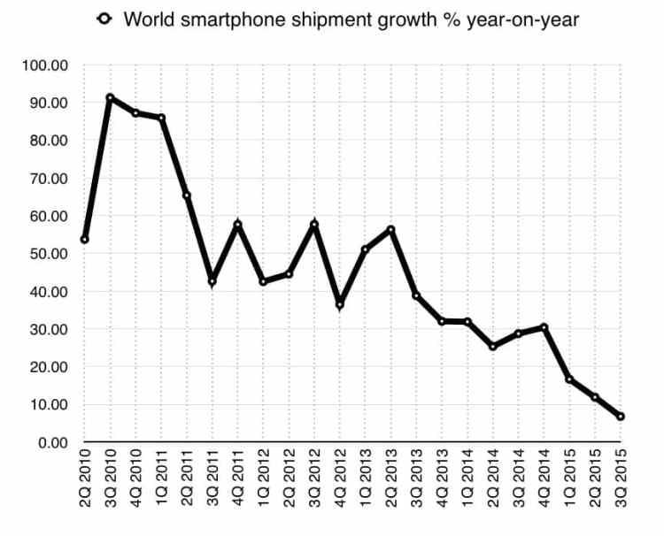 Crescimento do mercado de smartphones (fonte: IDC)