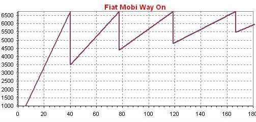 Dente Fiat Mobi Way On