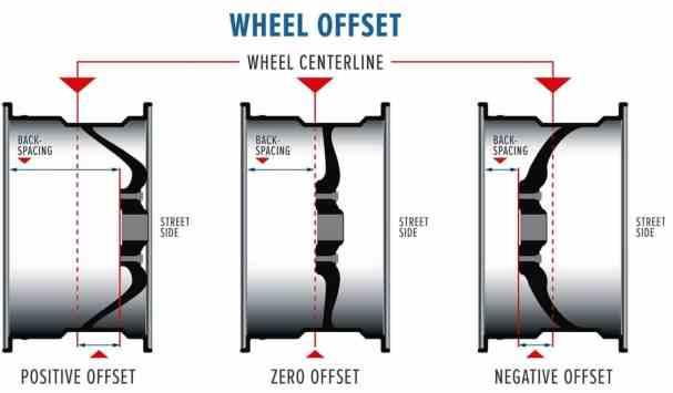 wheel-offset