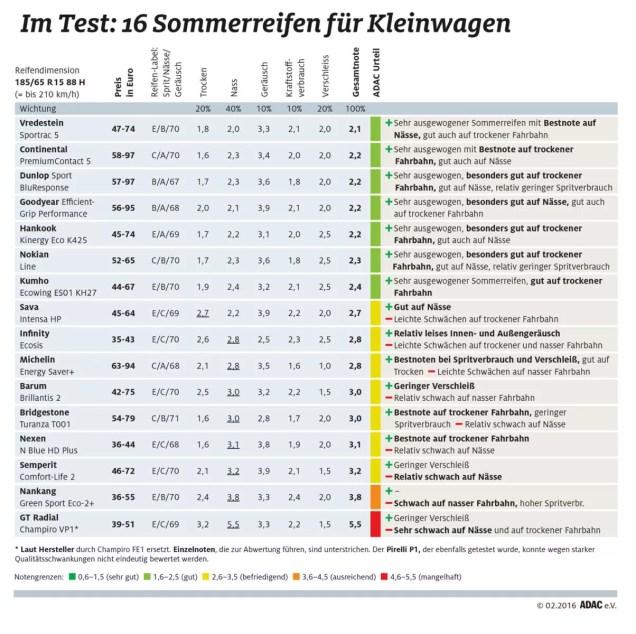 ADAC Sommerreifentest 2016: Ergebnisse in der Dimension 185/65 R15