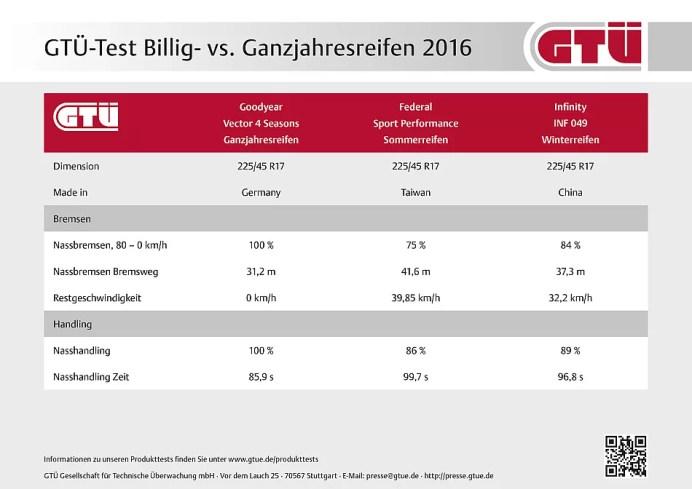 GTÜ-Test Billig-/Ganzjahresreifen 2016: Ergebnistabelle