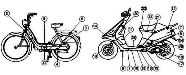 Posizione dei numeri di telaio nei ciclomotori » Autofil snc