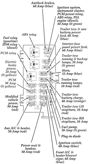 2008 ford econoline e350 fuse box diagram