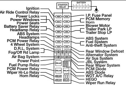 2000 ford explorer power distribution box diagram  center
