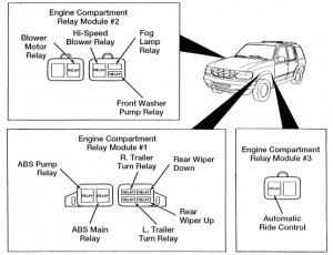 Ford Explorer (1995  2001)  fuse box diagram (USA