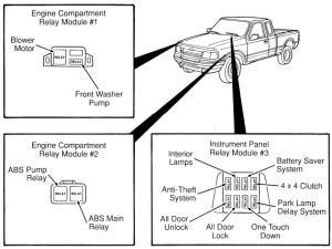 Ford Ranger (1996 – 2007) – fuse box diagram (USA version