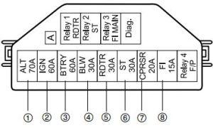 Maruti Suzuki EECO (Petrol)  fuse box diagram  Auto Genius