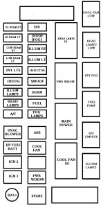 Chevrolet Aveo (2002  2011)  fuse box diagram  Auto Genius
