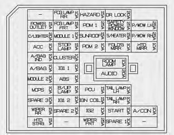 2012 Focus Wiring Diagram Kia Rio 2011 2014 Fuse Box Diagram Auto Genius