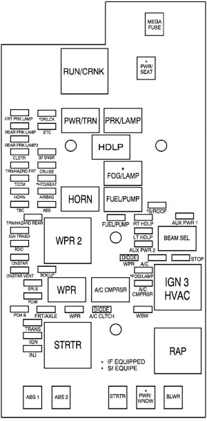 GMC Canyon mk1 (First Generation; 2005)  fuse box diagram