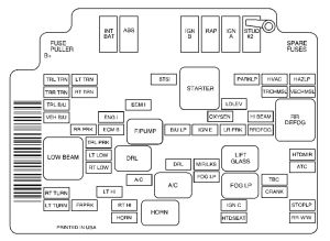 GMC Envoy (2001)  fuse box diagram  Auto Genius