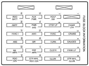 GMC Envoy (1998  2000)  fuse box diagram  Auto Genius