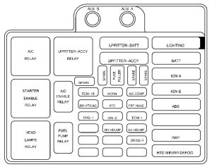 GMC Safari mk2 (2000  2003)  fuse box diagram  Auto Genius