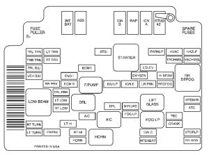 GMC Jimmy (2001)  fuse box diagram  Auto Genius
